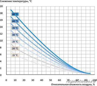 Как охладить воду в аквариуме? Как снизить температуру в аквариуме? - principles-002.jpg