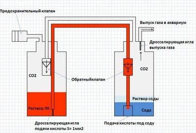 Генераторы СО2 Юрия-TPV - конец браге. - Схема.JPG